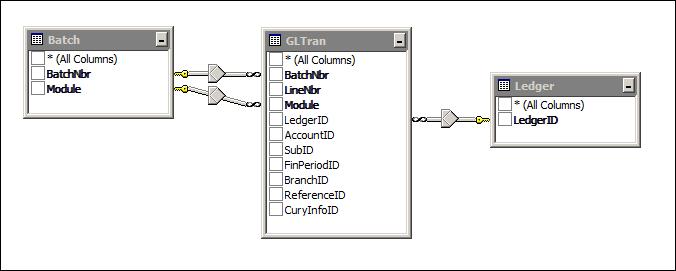 Acumatica GL Register Detailed Report Data Access Classes (DAC)