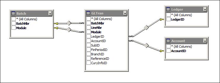 Acumatica GL Edit Account Distribution Report Data Access Classes (DAC)