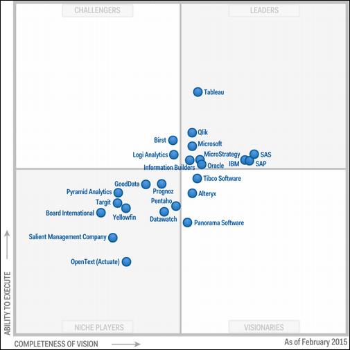 Gartner Magic Quadrant for Business Intelligence and Analytics Platforms