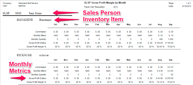 Acumatica Fiscal Year Monthly Analysis Report by Salesperson or by Inventory Item or both