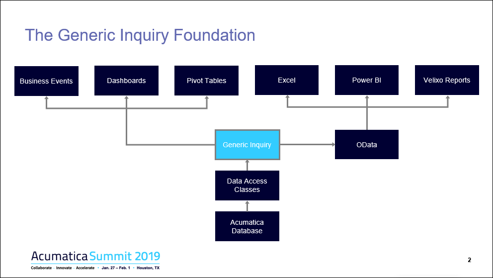 Getting Actionable Information with Self-Service Reports & Dashboards - Summit 2019